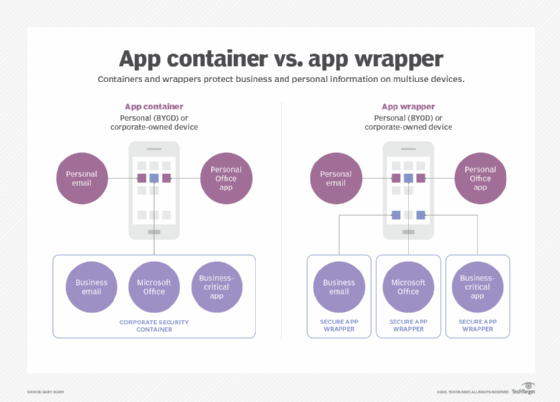application container and application wrapper