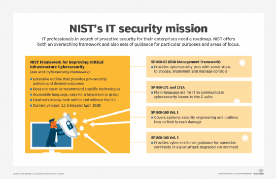 Build a proactive cybersecurity approach that delivers