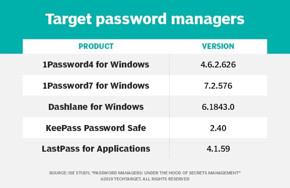 Research sparks debate over password manager vulnerabilities