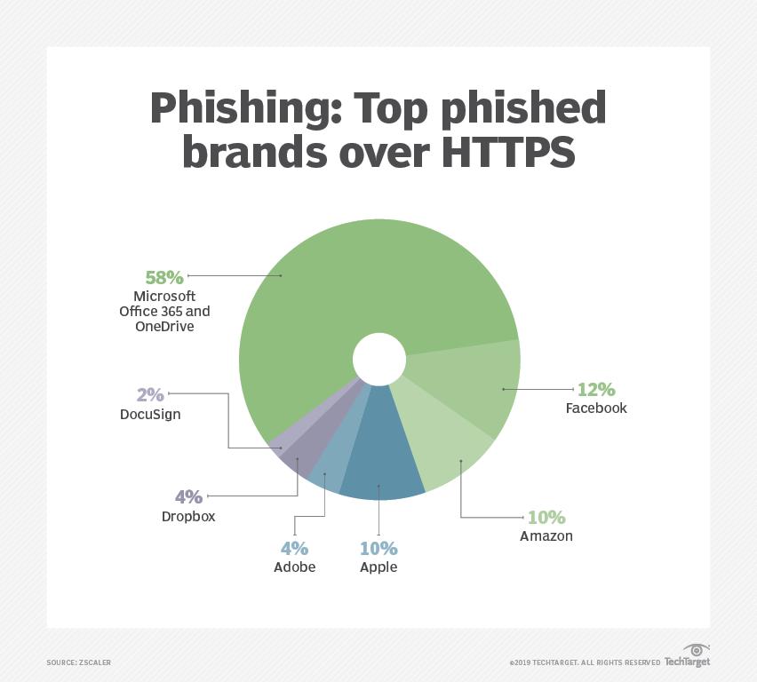 Zscaler charts sharp increase in SSL threats like phishing, botnets
