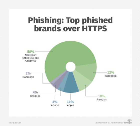 Top phished brands over HTTPS