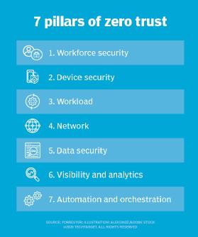 Image displaying Forrester's seven pillars of zero trust