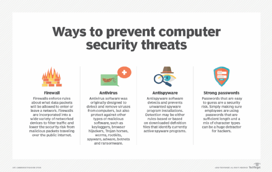10 ways to prevent computer security threats from insiders