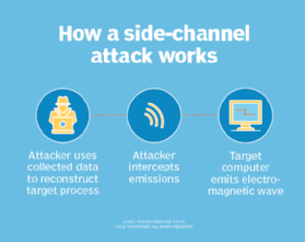 how a side-channel attack works