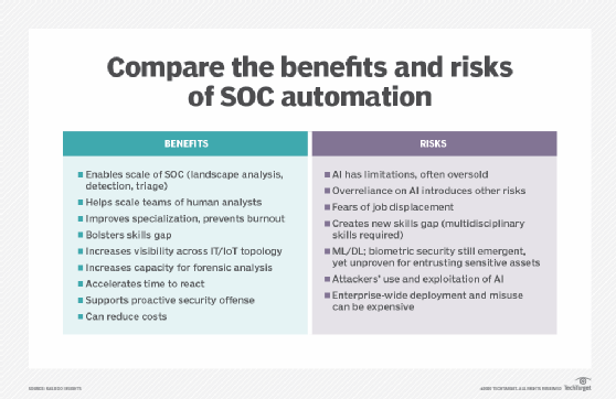 Benefits and risks of SOC automation