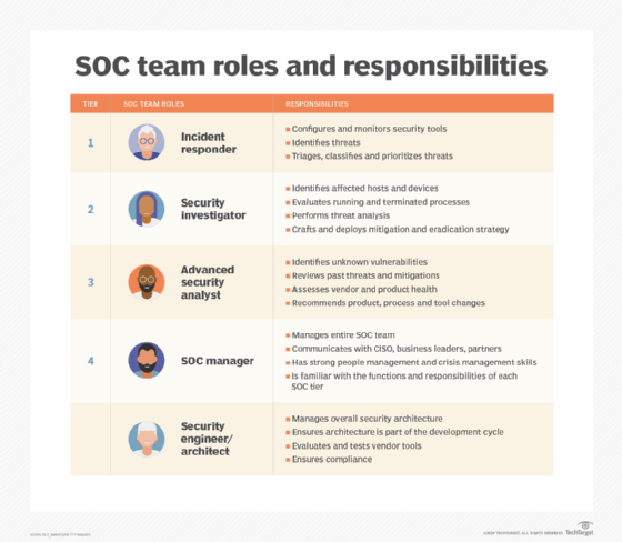 SOC team roles and responsibilities