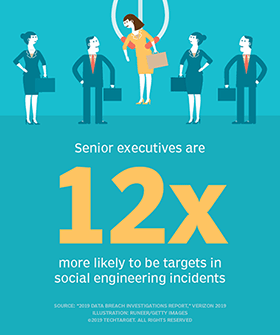Senior executives are 12 times more likely to be targets in social engineering incidents.  - security social engineering incidents half column mobile - Security awareness training for executives keeps whaling at bay