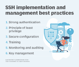 Image displaying SSH best practices