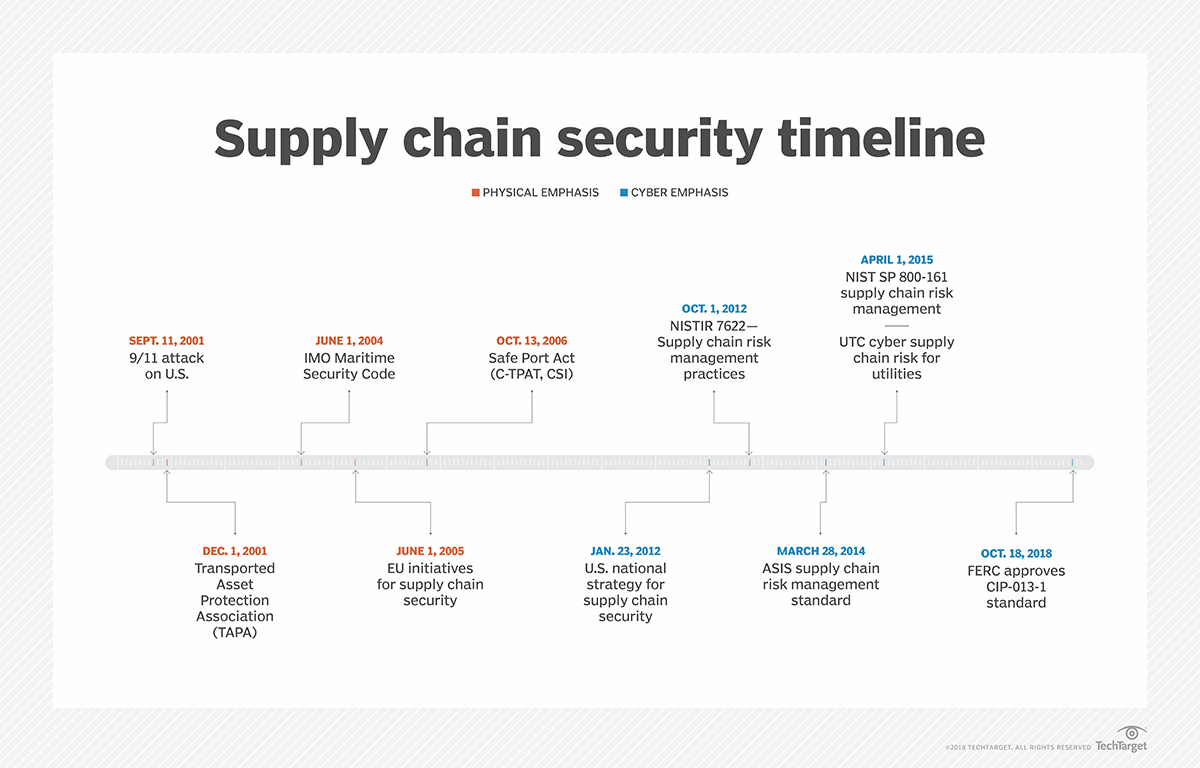 How supply chain security has evolved over two decades