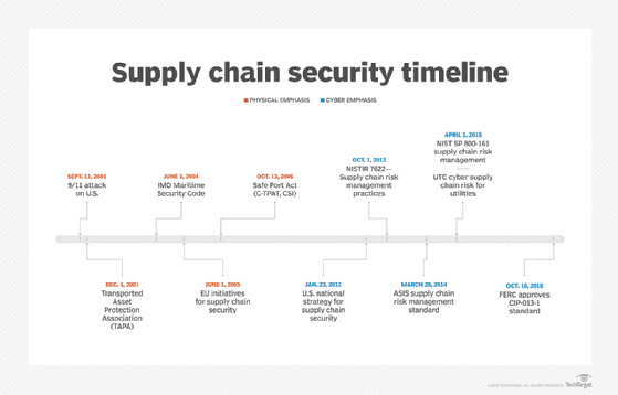 Supply chain security timeline  - security supply chain timeline mobile - Supply chain cybersecurity is a hot topic for RSAC 2019
