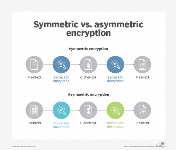 Comparación de cifrado simétrico y asimétrico