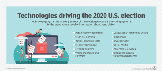 Technologies driving US election in 2020