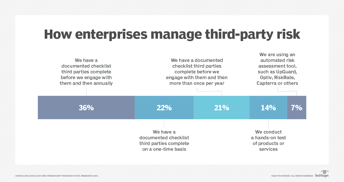 3 ways to shore up third-party risk management programs