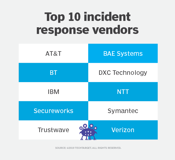 Top 10 incident response vendors for 2019
