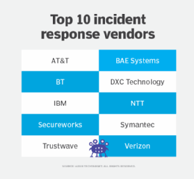 Image displaying leading incident response vendors
