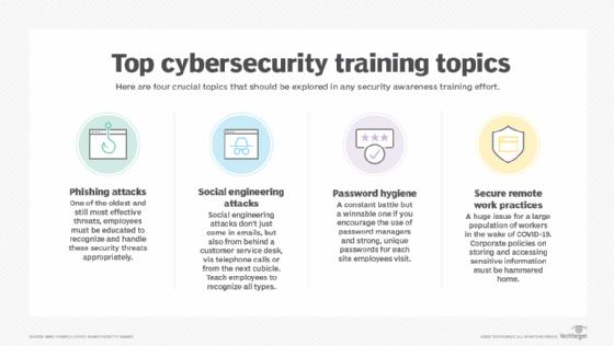 Cybersecurity training topics