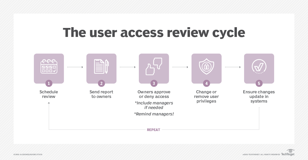 Best practices to conduct a user access review