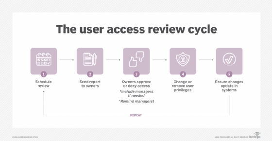 Image of the user access review cycle