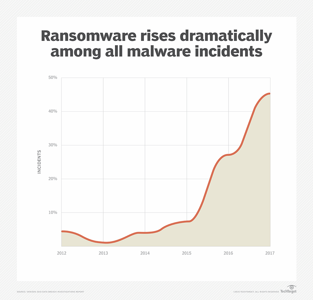 Ransomware threat tops Verizon Data Breach Report