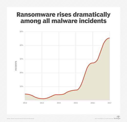 Ransomware rises dramatically among all malware incidents