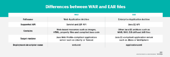 What are the differences between EAR, JAR and WAR files?