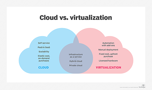 Cloud vs. virtualization venn diagram