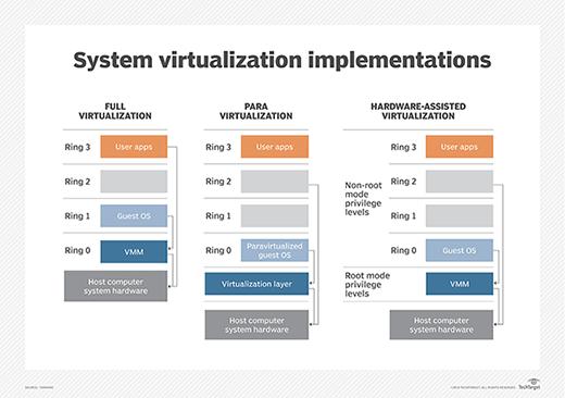 Full vs. para- vs. hardware-assisted virtualization