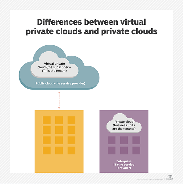 Differences between virtual private clouds and private clouds