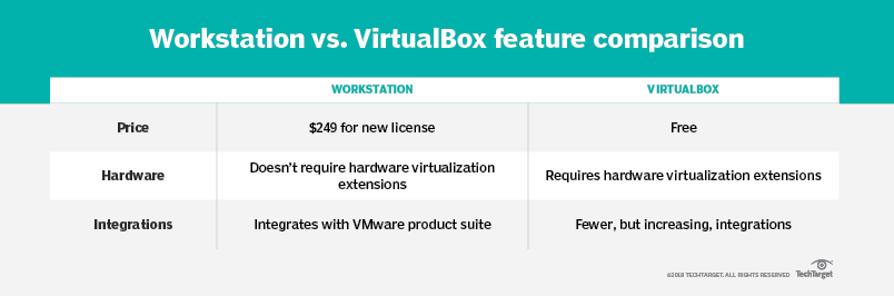 VMware Workstation vs  VirtualBox: Weigh the pros and cons