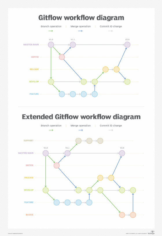 A better Gitflow diagram with branches, merges and color