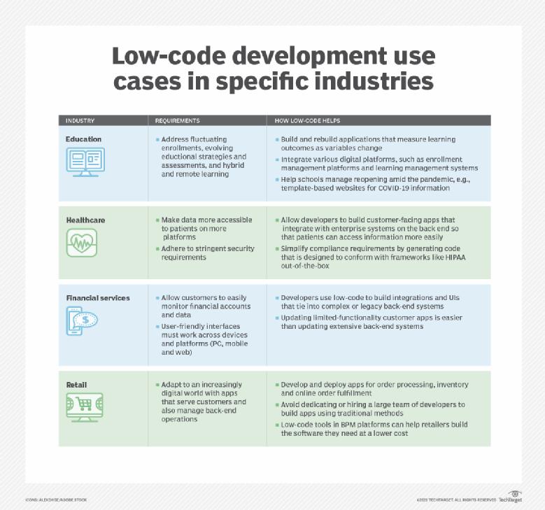 Industry-specific examples of low-code development