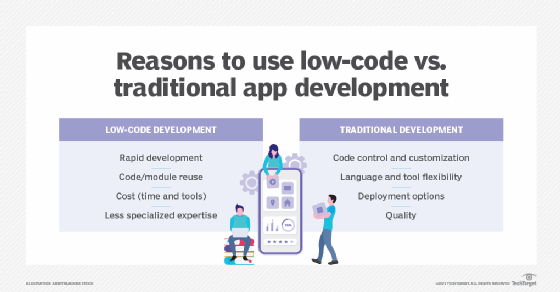 How mainstream organizations evolve to low-code.
