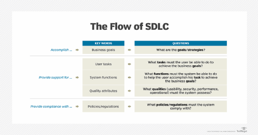 What Is Software Development Life Cycle Sdlc Definition From
