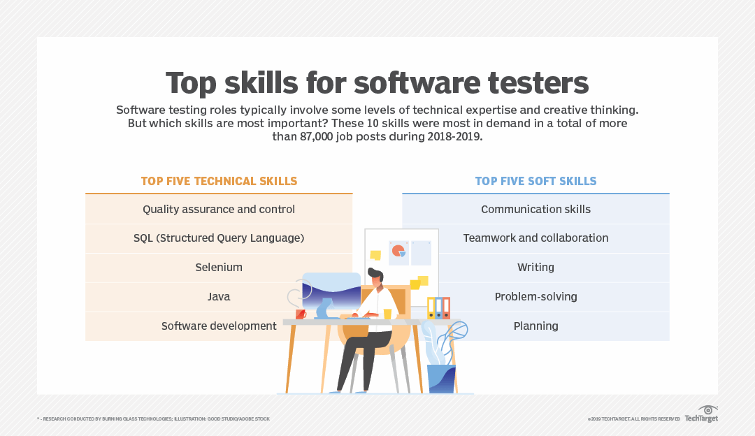 10 skills of highly effective software testers