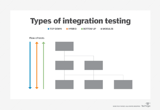 What Is Integration Testing Or Integration And Testing I T Definition From Whatis Com