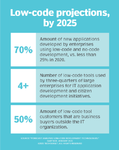 Projections of low-code usage and tools adoption.