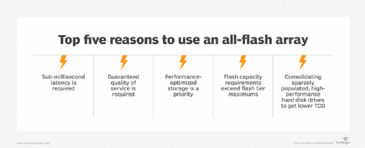 Benefits of all-flash arrays