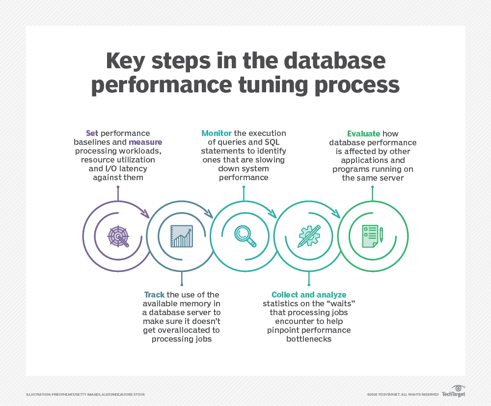 SQL Server performance tuning best practices for DBAs