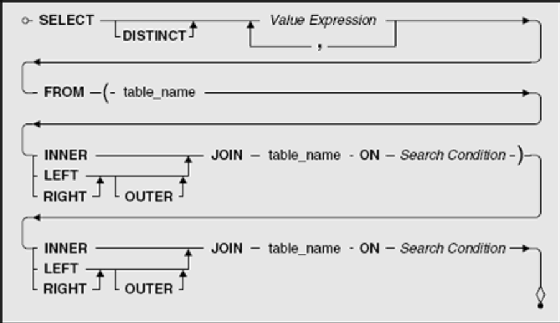 Using a LEFT OUTER JOIN vs  RIGHT OUTER JOIN in SQL