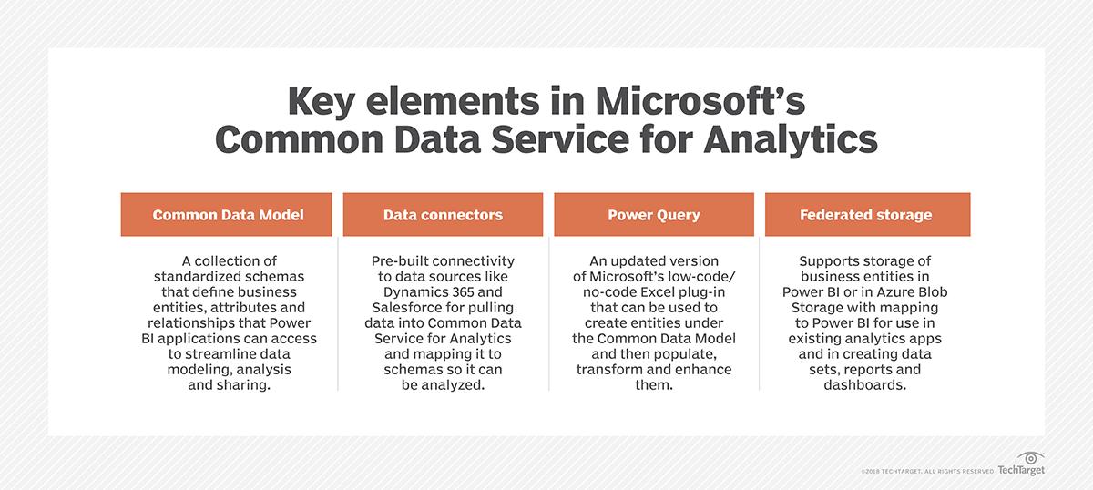 Common Data Service for Analytics eases Power BI integration