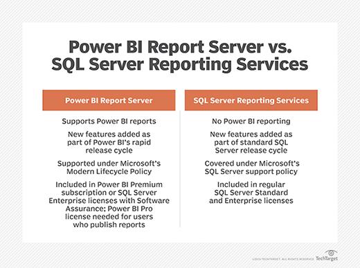 Power BI Report Server adds new Power BI reporting options