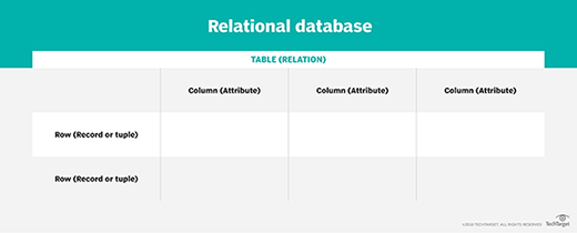 What is a Relational Database? - Definition from WhatIs com