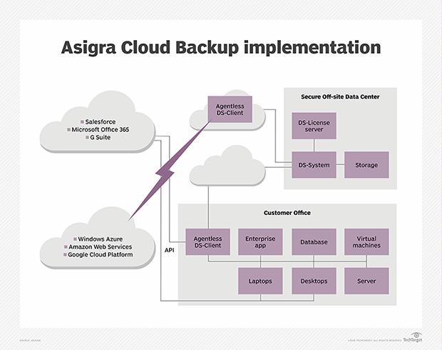 Asigra Cloud Backup