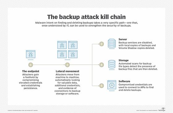 data backup kill chain