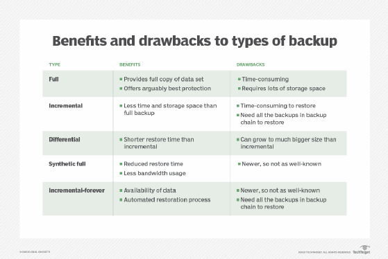 Types of backup explained: Full, incremental, differential