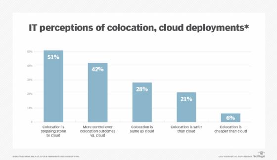 Colocation and cloud survey