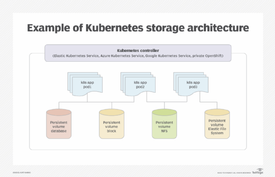 Chart of Kubernetes storage architecture example