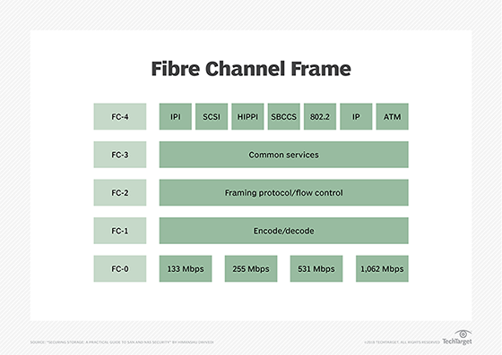 What is Fibre Channel? - Definition from WhatIs com