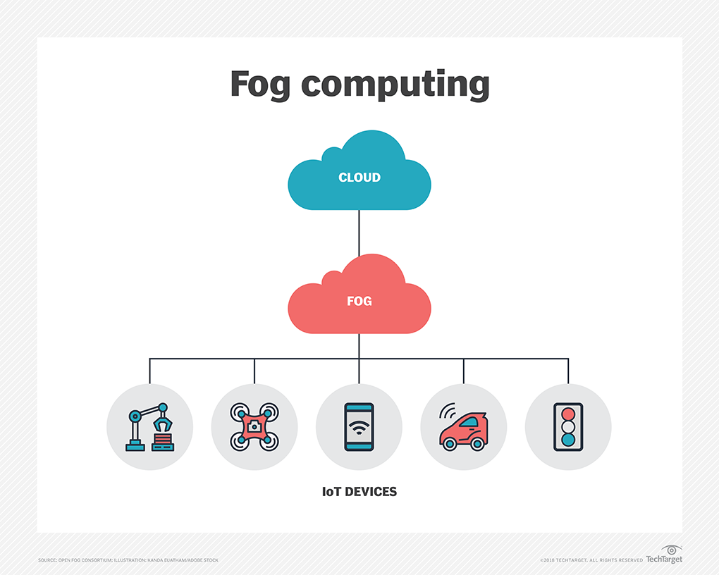 What is Fog Computing? - Definition from WhatIs com