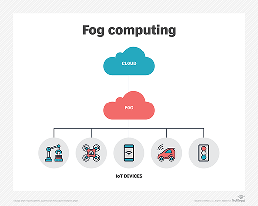 Fog computing bridges cloud-to-things continuum
